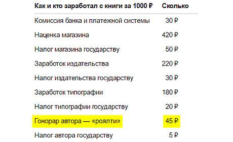 Кто сколько зарабатывает с книги ценой 1000 рублей