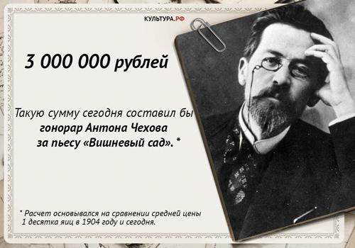 Гонорар Чехова