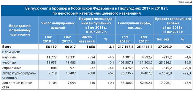Выпуск книг и брошюр в РФ в первых полугодиях 2017 и 2018 гг. по некоторым категориям целевого назначения