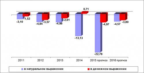 Темпы динамики книжного рынка России в денежном и натуральном выражении