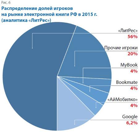 Распределение долей игроков на рынке электронной торговли в РФ в 2015г