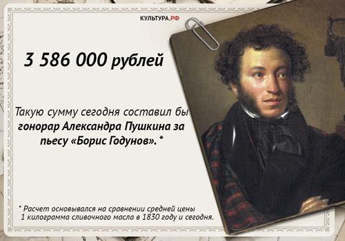Гонорар Пушкина