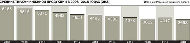 Средние тиражи книжной продукции в 2018 - 2015 годах