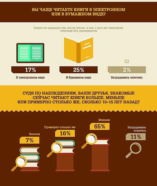 Что читают Россияне. Инфографика. Часть 4.