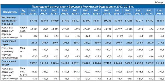 Полугодовой выпуск книг 2012 - 2018 гг