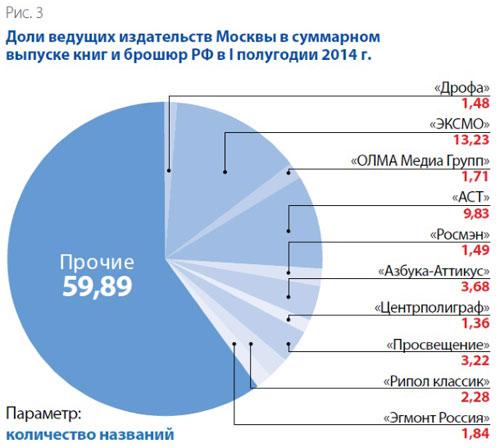 Доли ведущих сздательств Москвы