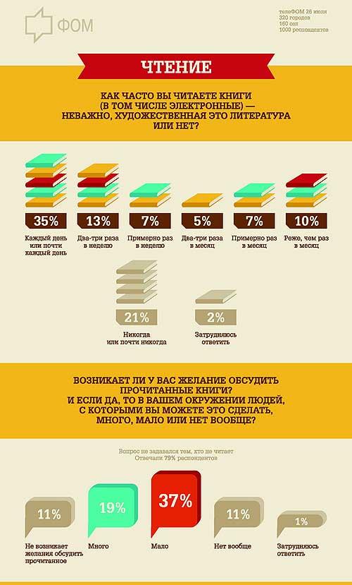 Что читают Россияне. Инфографика. Часть 1.