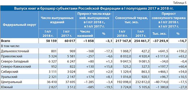Выпуск книг и брошюр субъектами РФ в Первых полугодиях 2017 и 2018 гг.