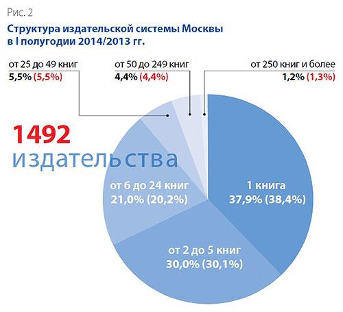 Структура издательской системы Москвы