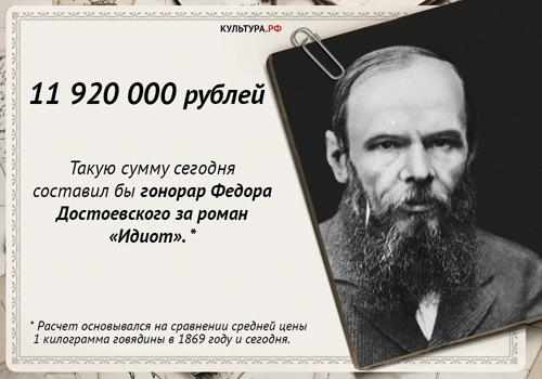 Гонорар Достоевского