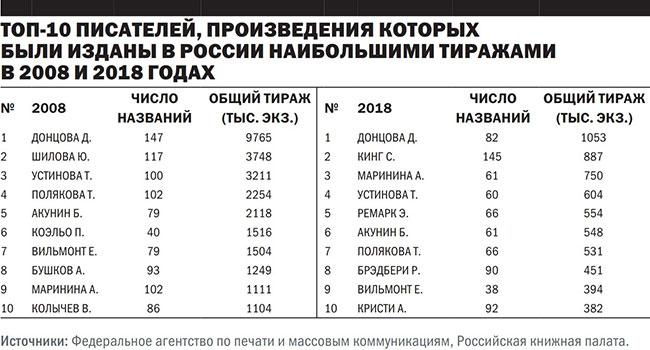 ТОП-10 писателей произведения которых были изданы в России наибольшими тиражами в 2008 и 2018 годах